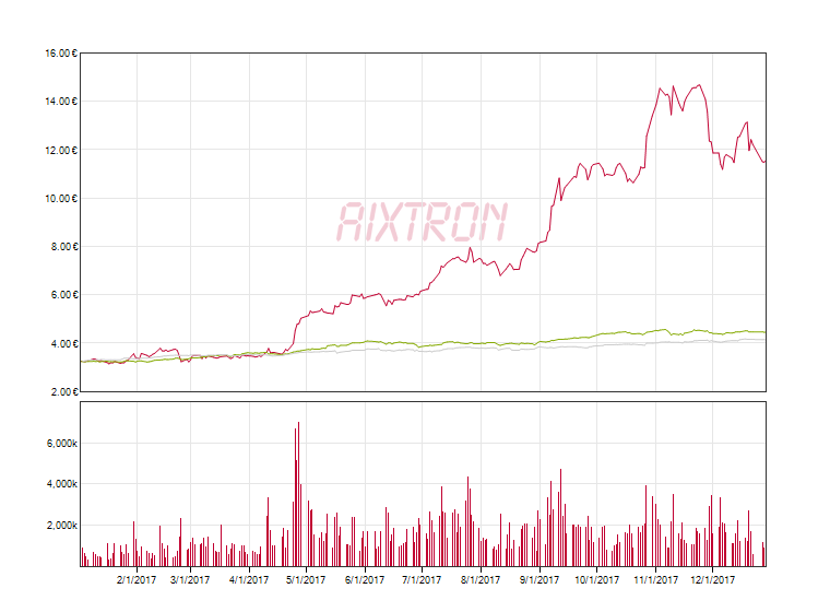 Share Price and Volume Graph for AIXTRON SE from 01/01/2017 to 12/31/2017